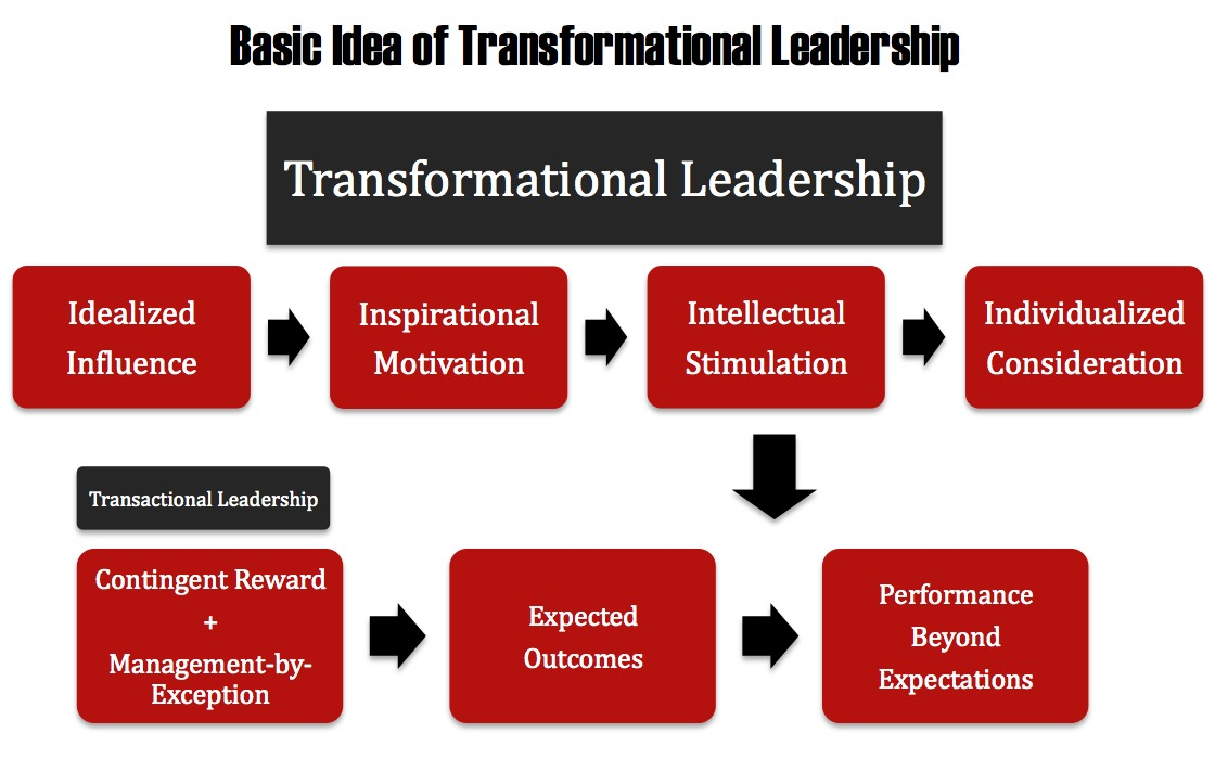 transformational leadership policy and change Transformational leadership a personal reflection a transformational leader is a person who assesses a country, or organization/company, and recognizes the need for a change in the entity and is able to envision what this change should be.