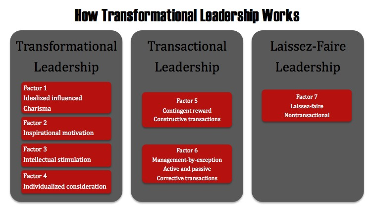 northouse transformational leadership Leadership: theory and practice, by peter  definition and approach to leadership northouse takes a  transactional and transformational leadership.